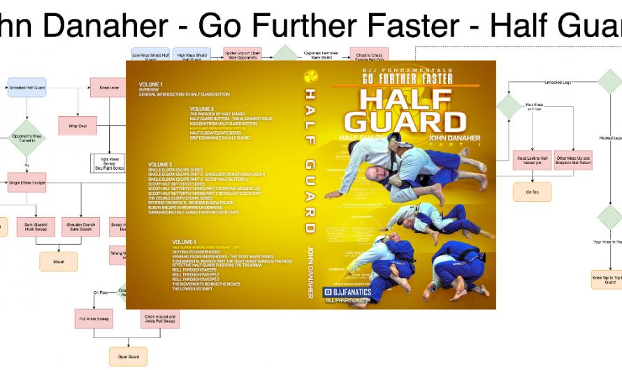 John Danaher – Go Further Faster – Half Guard – Flowchart v1
