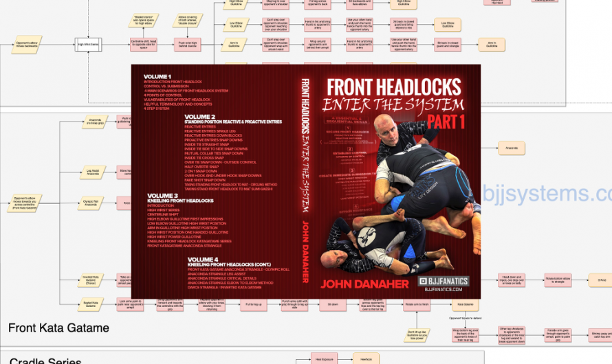John Danaher – Enter the System – Front Headlocks Flowchart v1