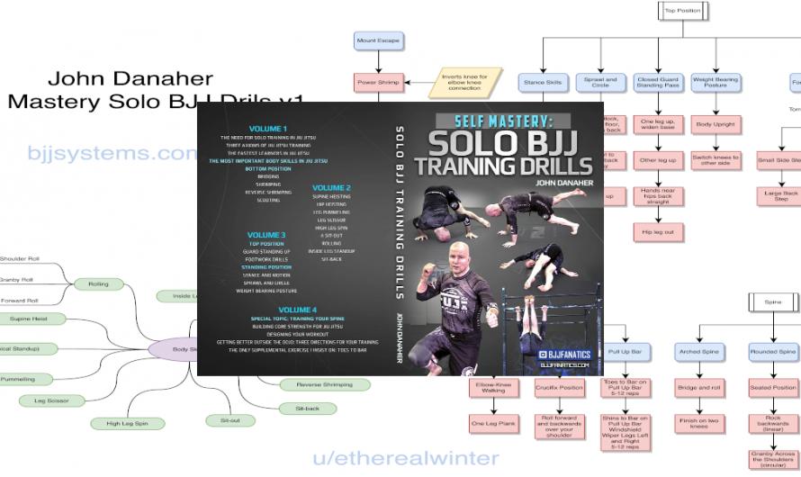 John Danaher – Self Mastery Solo BJJ Drills Mindmap v2